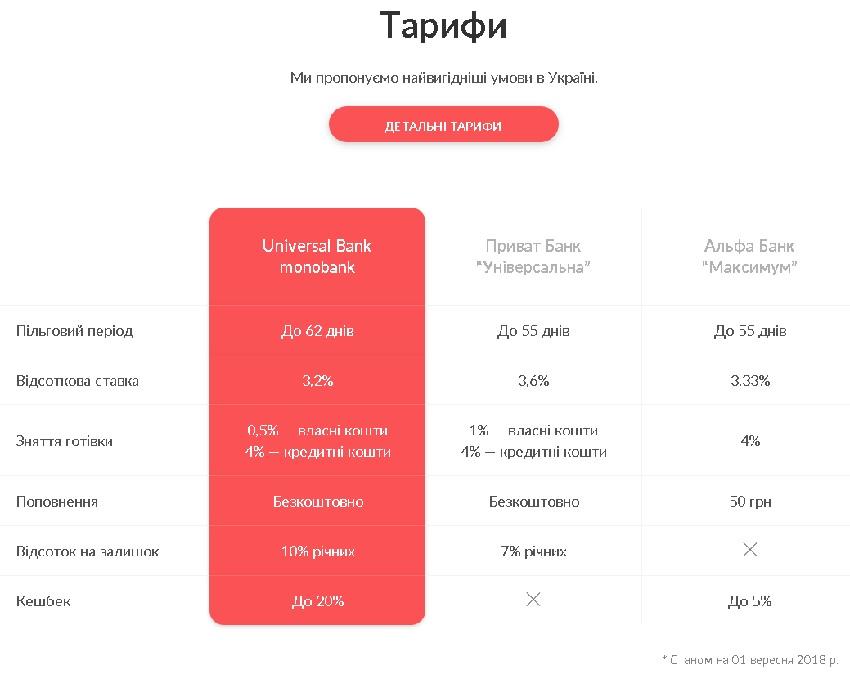 тарифи монобанку у порівнянні .jpg
